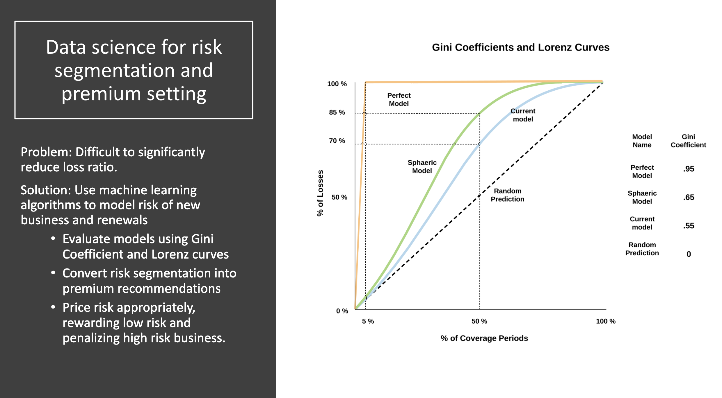 Data science for risk segmentation and premium setting
